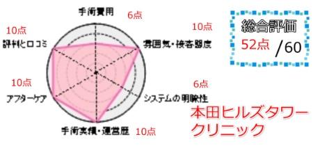 本田ヒルズタワークリニック総合評価