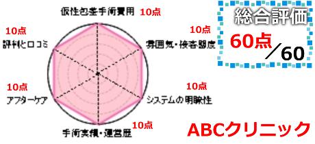 ABCクリニック総合評価